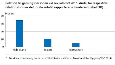 Sexualbrotten ökar